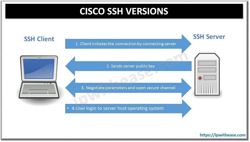 CISCO SSH VERSIONS 1 AND 2