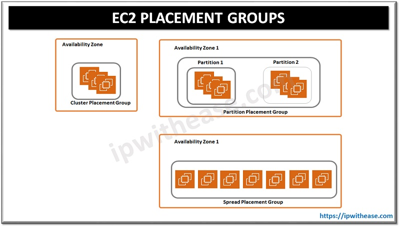 EC2 Placement Groups