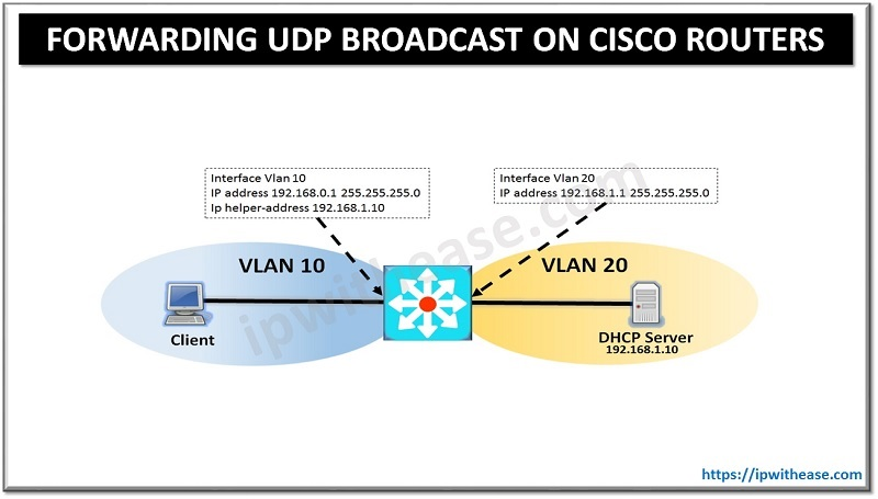 FORWARDING UDP BROADCAST