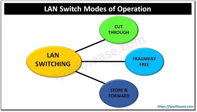 LAN SWITCH MODES OF OPERATION