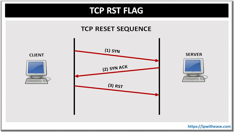 TCP RST FLAG