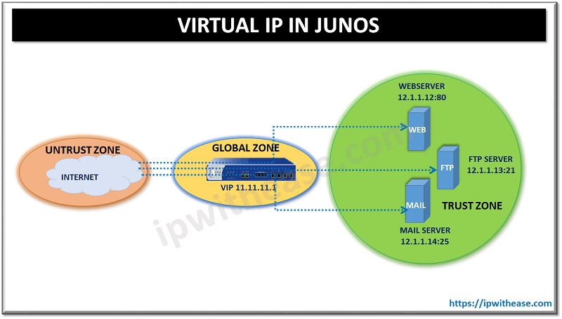 VIRTUAL IP ADDRESS