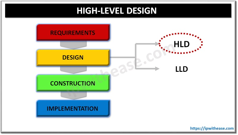 HIGH LEVEL DESIGN