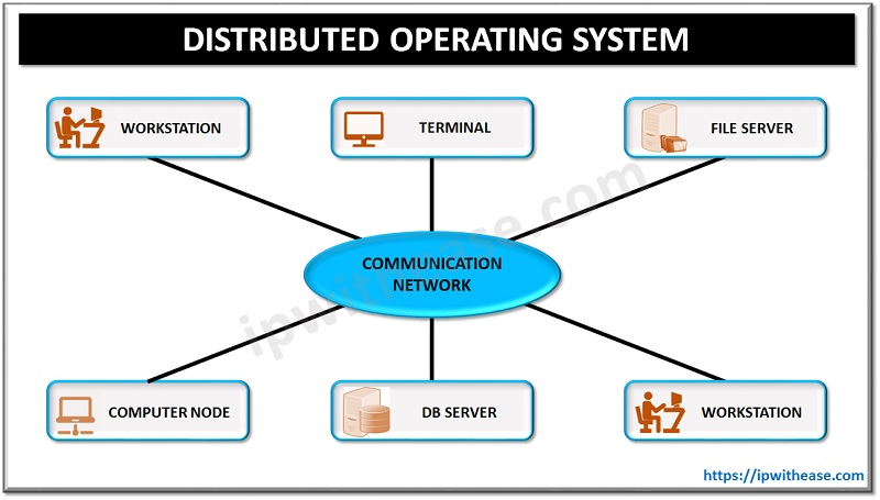 Distributed Operating System DOS