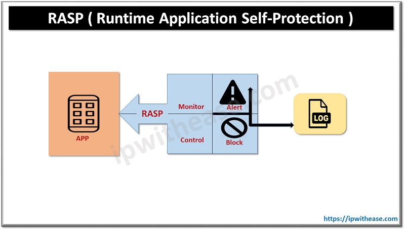 Runtime Application Self Protection (RASP)
