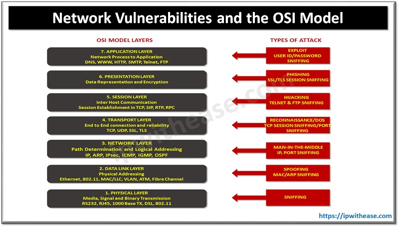 network vulnerabilities and osi model