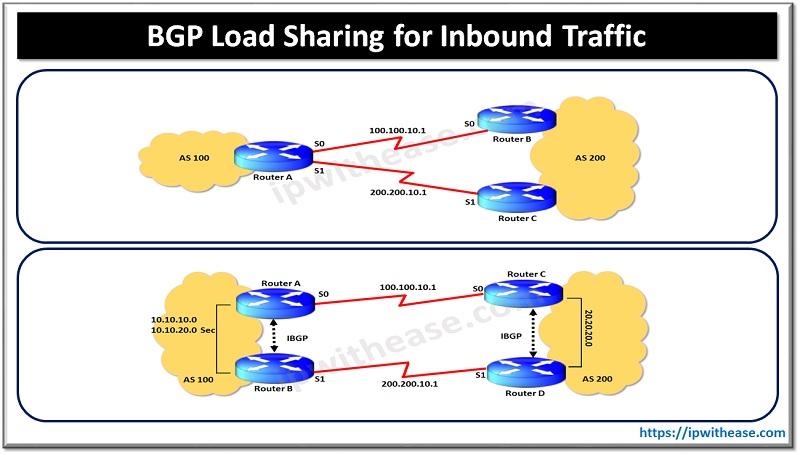 bgp load sharing for inbound traffic